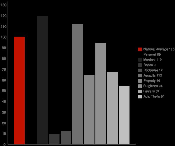 Bermuda Dunes CA Crime Statistics