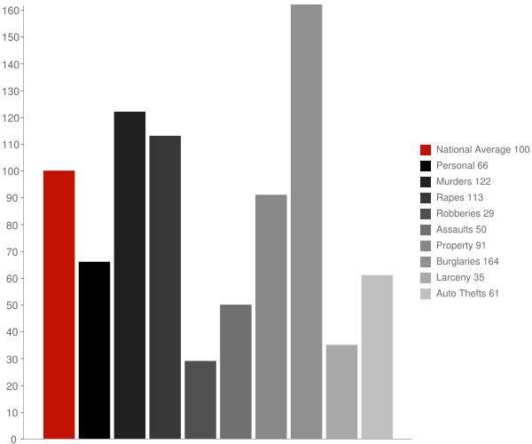 Blue Ridge AL Crime Statistics