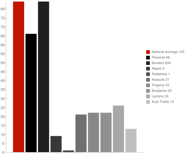Ola AR Crime Statistics