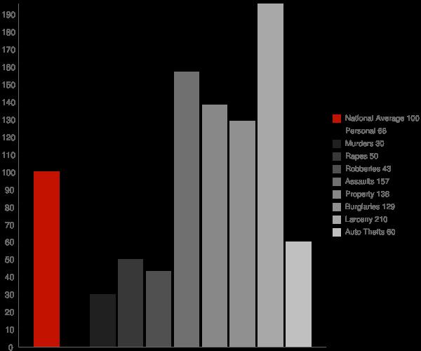 New Albany IN Crime Statistics