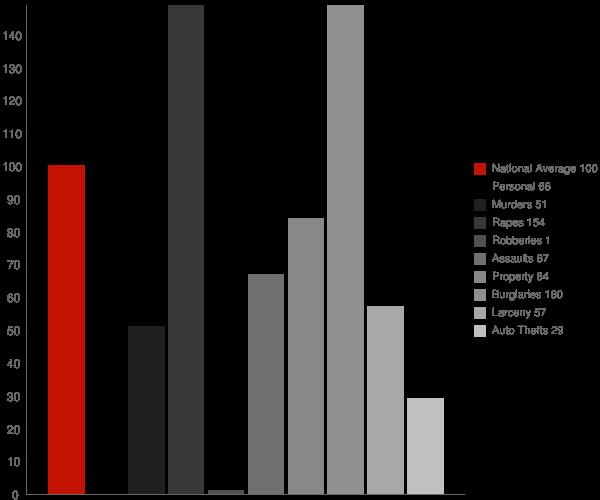 Oak Grove AR Crime Statistics