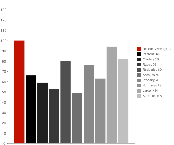 Glenmont MD Crime Statistics