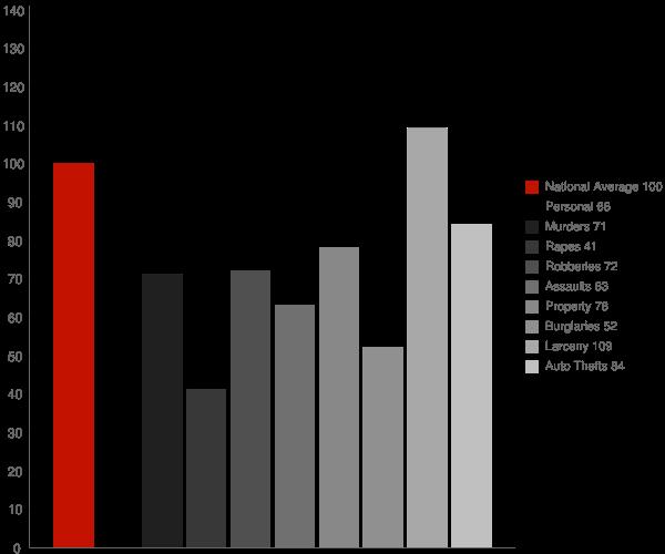 Pasadena MD Crime Statistics