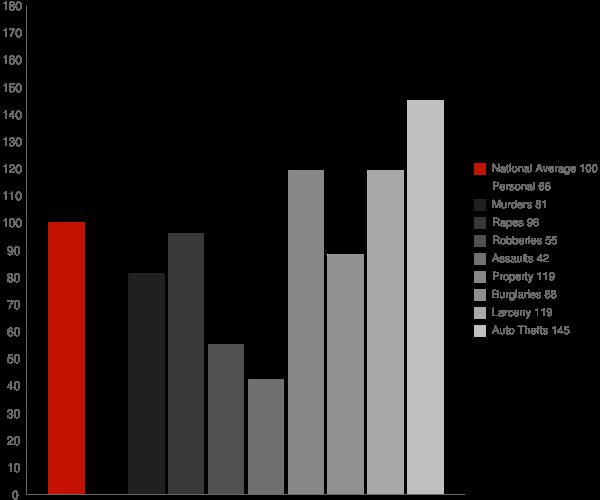 Fair Oaks GA Crime Statistics