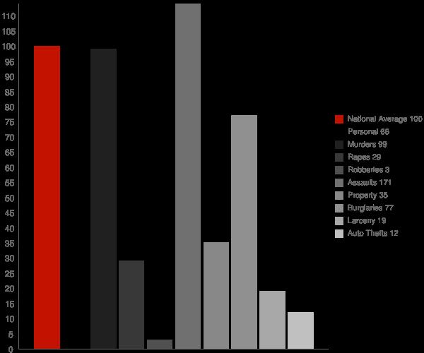 Mound LA Crime Statistics