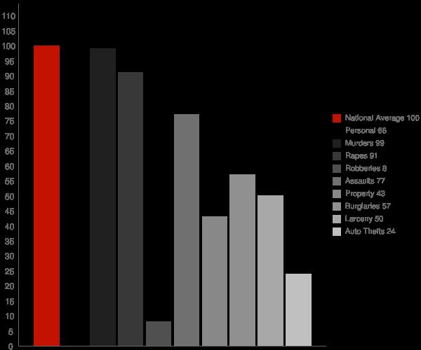 Gisela AZ Crime Statistics