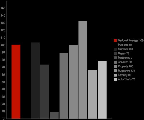 Hartman AR Crime Statistics