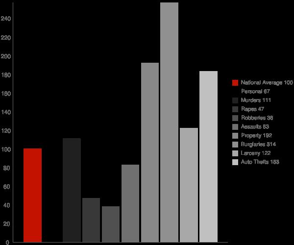 Goodyear AZ Crime Statistics
