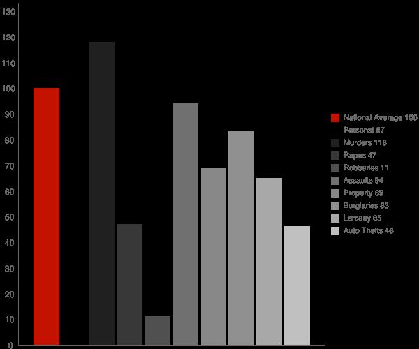 Montcalm WV Crime Statistics