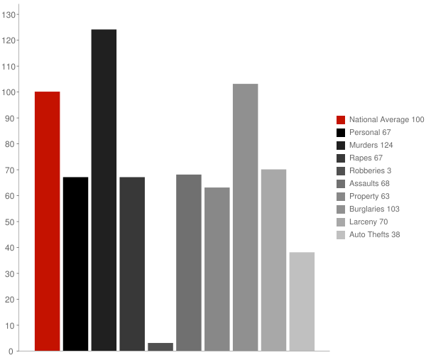 Blairsden CA Crime Statistics