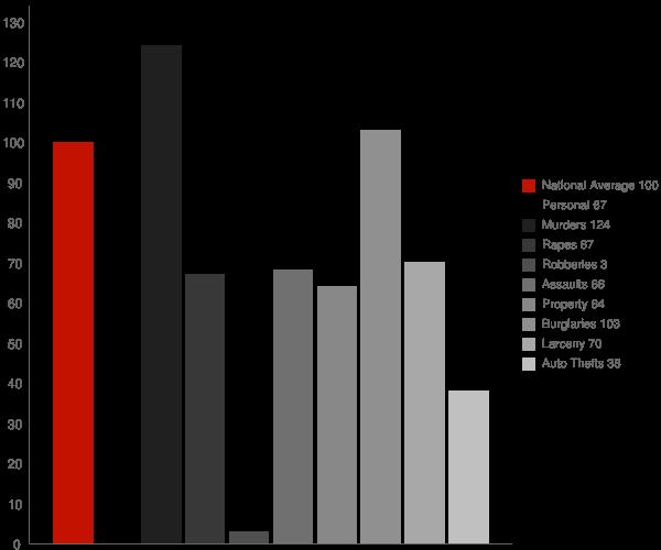 Clio CA Crime Statistics