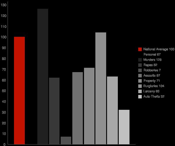 Yarborough Landing AR Crime Statistics