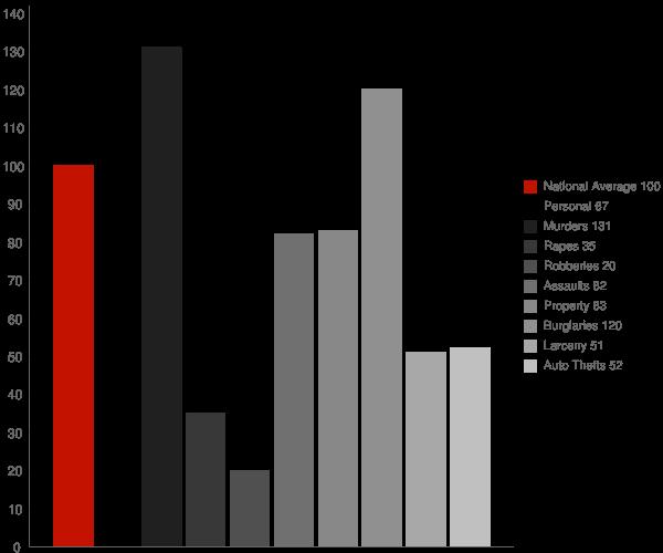 Pinch WV Crime Statistics