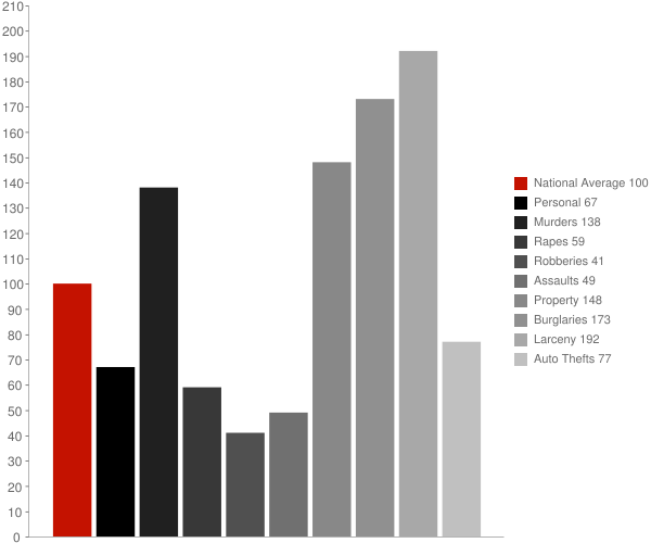Whitemarsh Island GA Crime Statistics