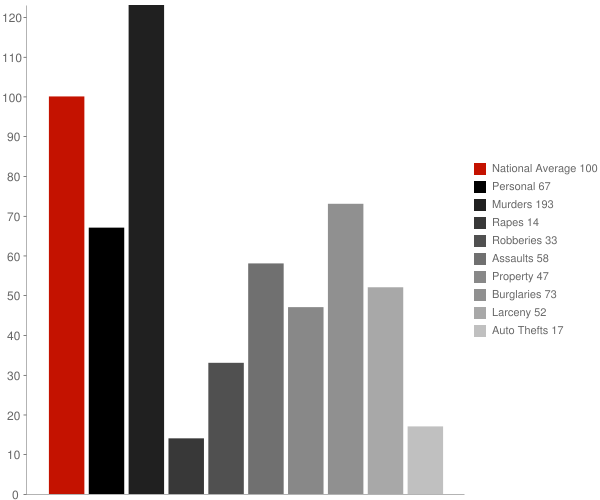 Reidsville GA Crime Statistics