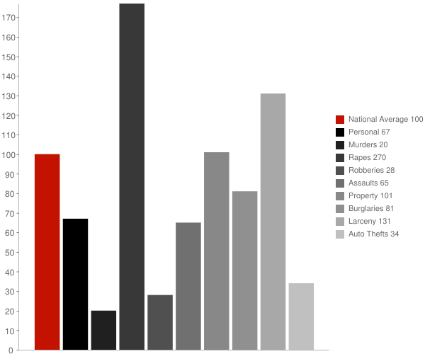 Rapid City SD Crime Statistics