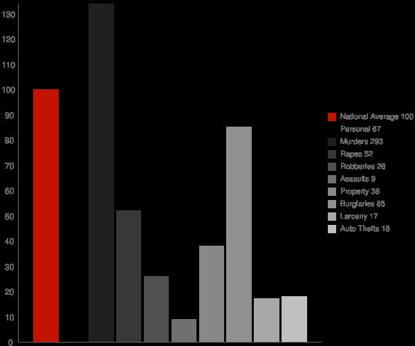 Learned MS Crime Statistics