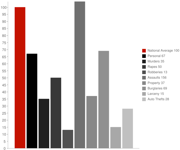 Choptank MD Crime Statistics