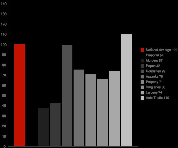 Arcadia CA Crime Statistics
