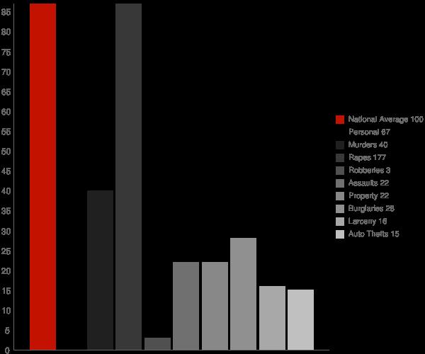 Matoaka WV Crime Statistics