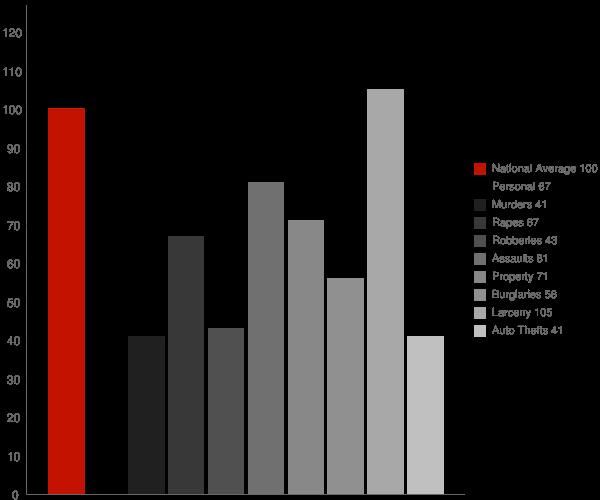 Wilmington Manor DE Crime Statistics