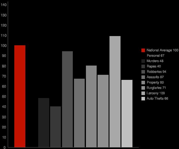 Shady Side MD Crime Statistics