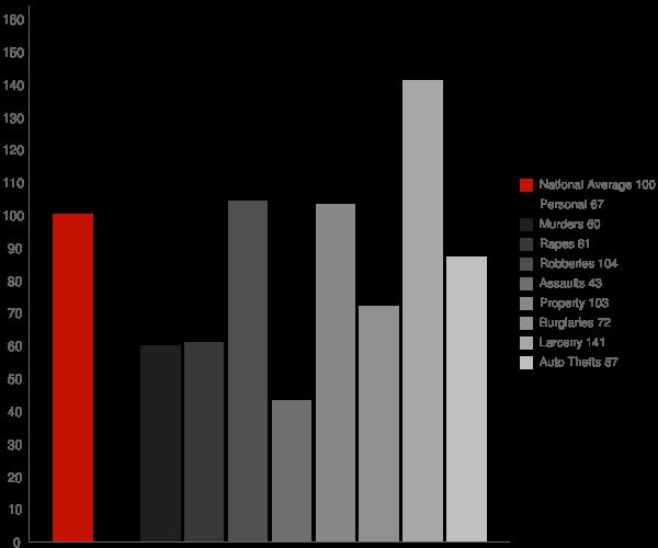 Stamford CT Crime Statistics