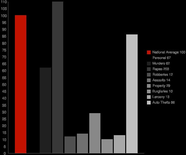 Icehouse Canyon AZ Crime Statistics