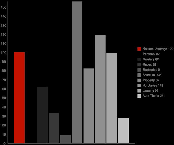 Dubberly LA Crime Statistics