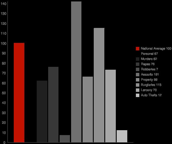 Dry Prong LA Crime Statistics