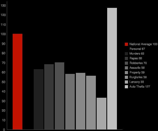 Parlier CA Crime Statistics