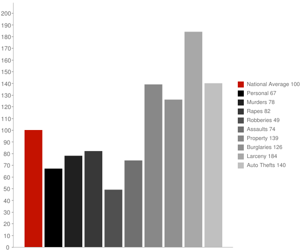 Chandler AZ Crime Statistics