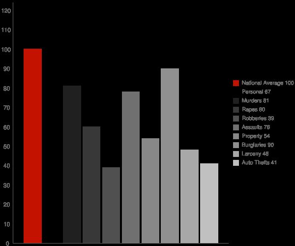 Gonzales CA Crime Statistics