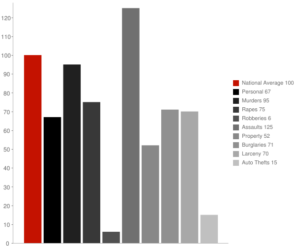 Joyce LA Crime Statistics