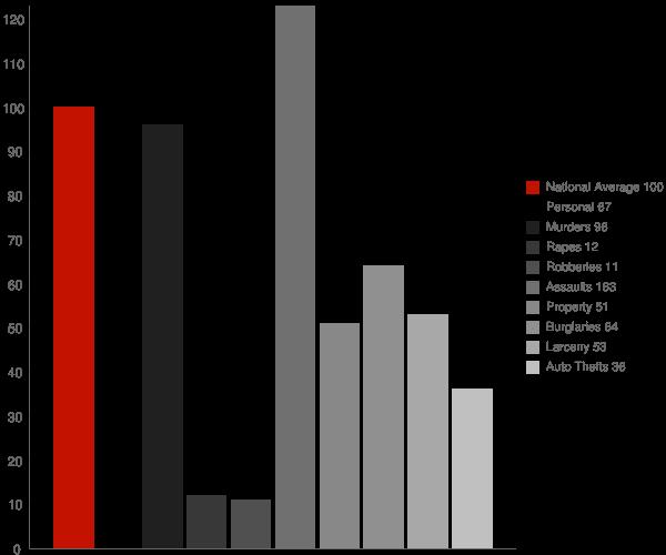 Ambrose GA Crime Statistics