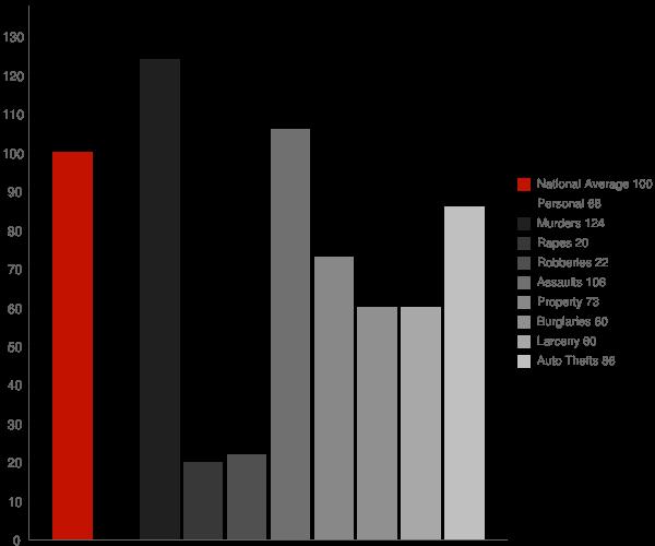 Sophia WV Crime Statistics