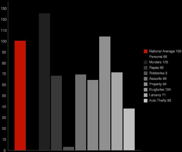Mohawk Vista CA Crime Statistics