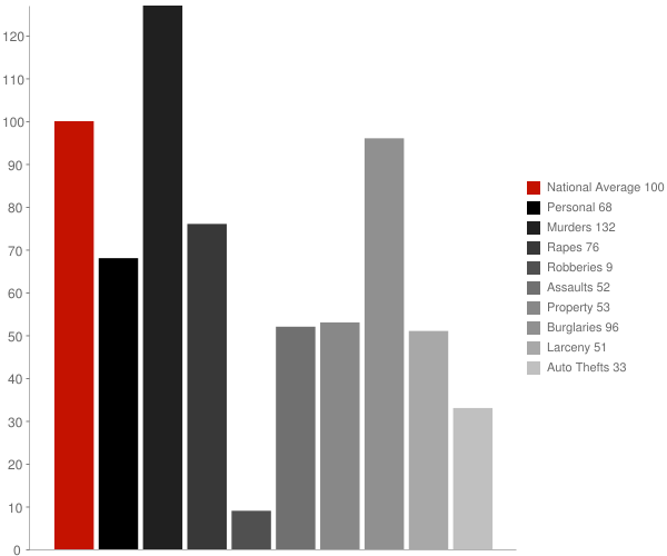 Buck Meadows CA Crime Statistics