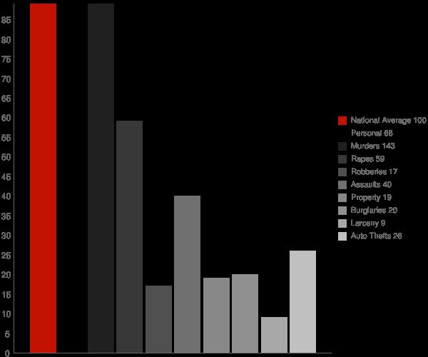 Hamilton NC Crime Statistics