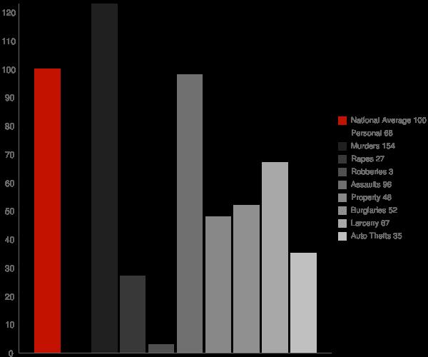 Mammoth AZ Crime Statistics