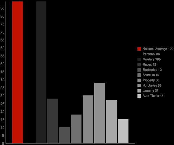 Moyie Springs ID Crime Statistics