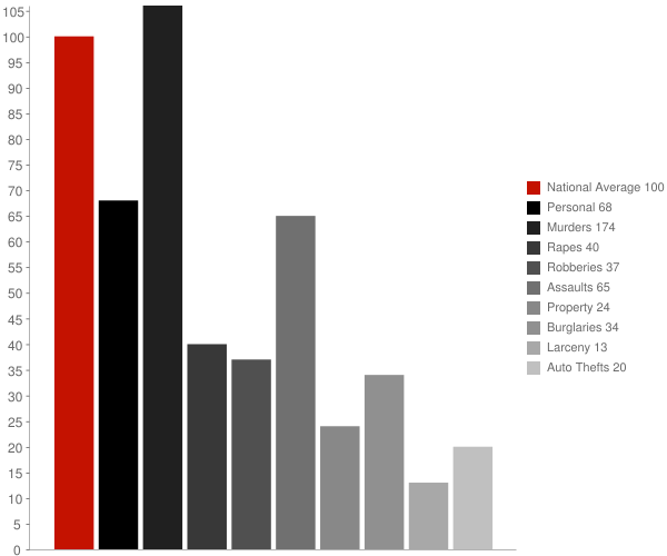 Grissom AFB IN Crime Statistics