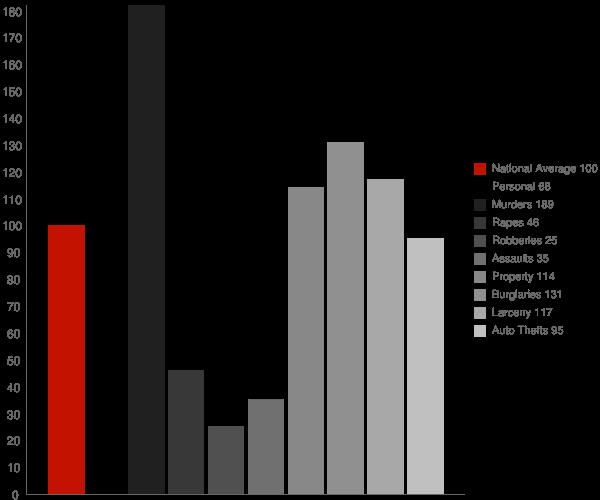 Calhoun GA Crime Statistics