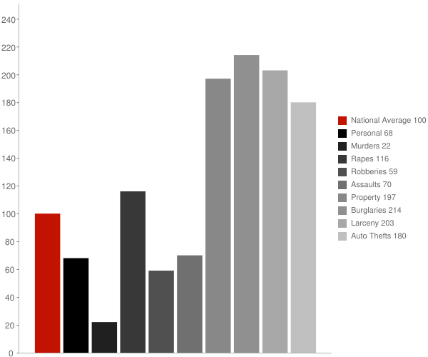 Austell GA Crime Statistics