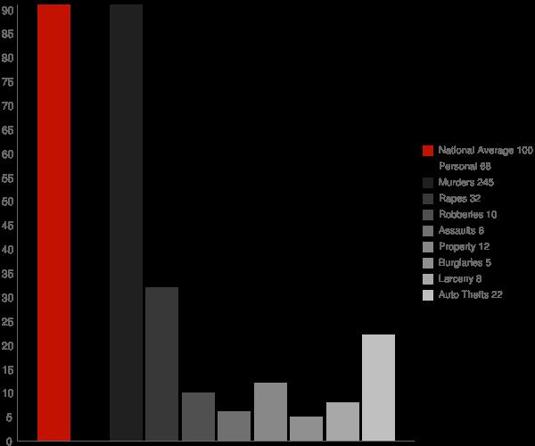 Pierre Part LA Crime Statistics
