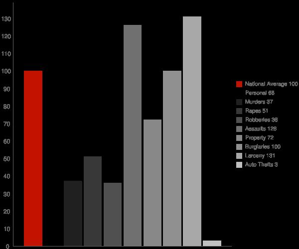 Pasatiempo CA Crime Statistics