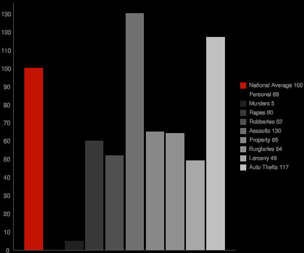 Capitola CA Crime Statistics