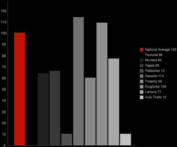 Crowley Lake CA Crime Statistics