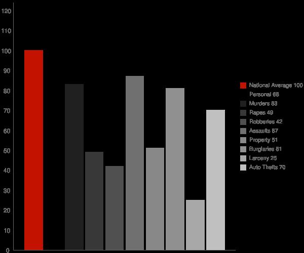 Poway CA Crime Statistics