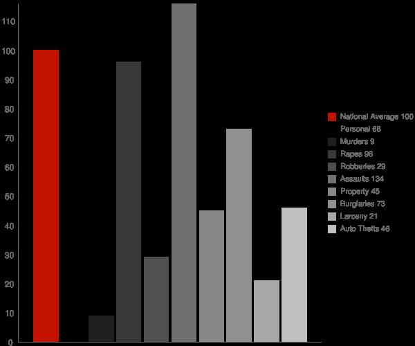 Statenville GA Crime Statistics